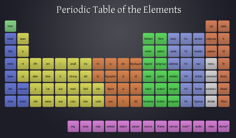 Periodic table of the html 5 elements ryan hayes for 10 elements of the periodic table